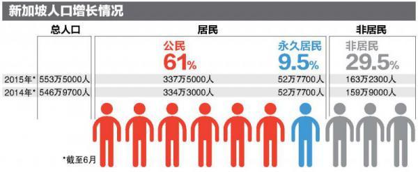人口增幅_查阅试题HTML文本