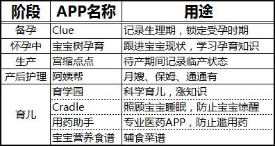 App 分类
