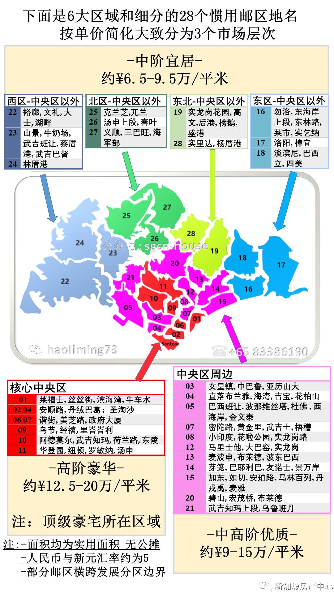 新加坡房产区域层次图解 sgcn-house-min.png