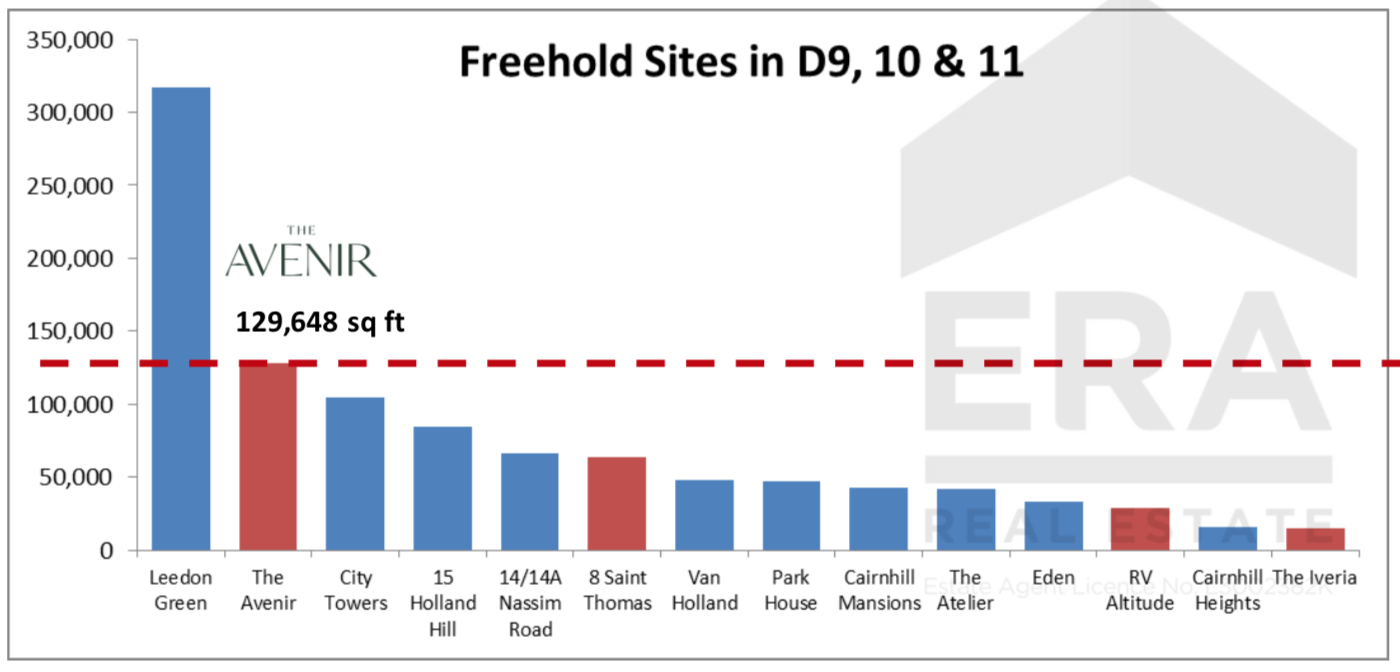 5. Freehold sites.png