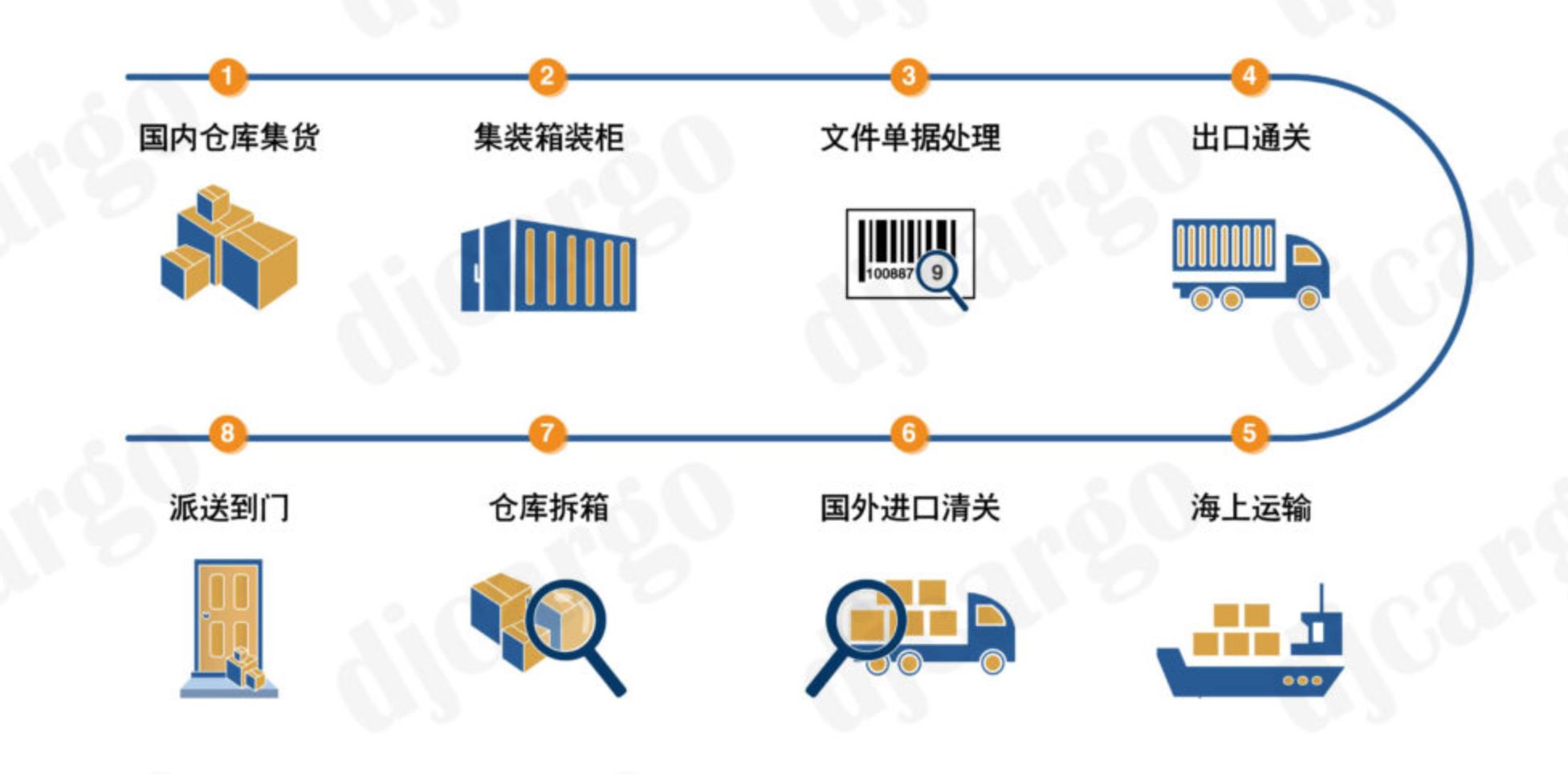 运输流程.png